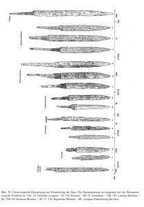 seax types